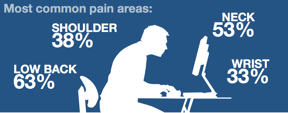 pain from sitting down