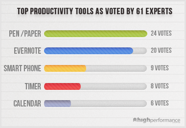 top productivity tools